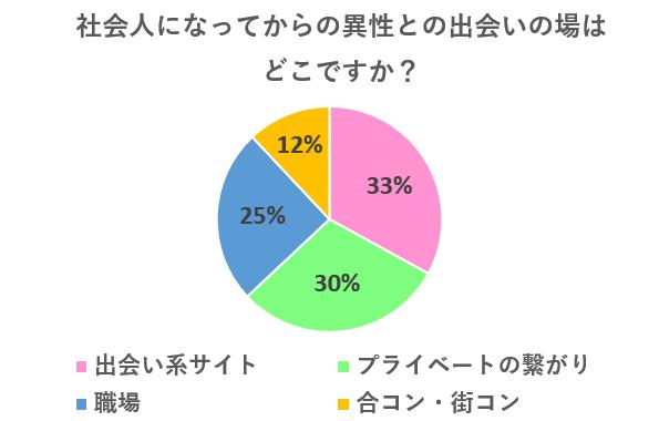 社会人の出会いの場について調査結果 円グラフ