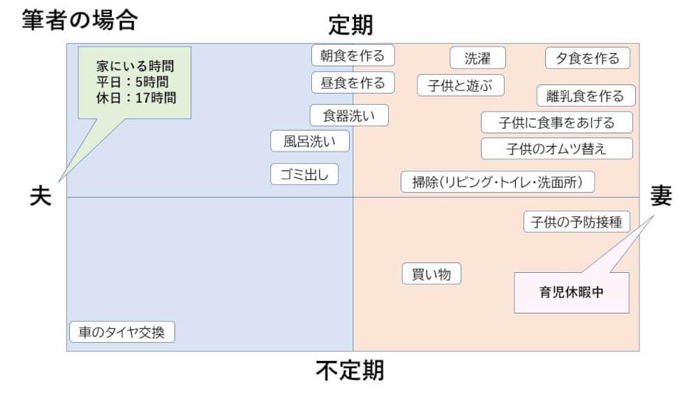 家事の可視化 図