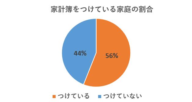 家計簿をつけている家庭の割合