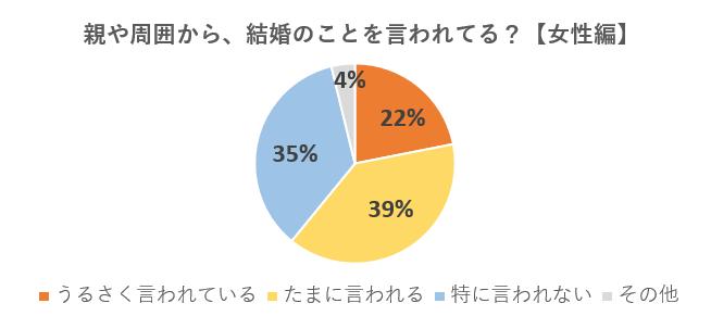 親や周囲(職場など)から結婚をうるさく言われている人の割合
